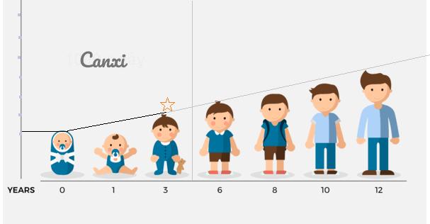 Trẻ em liên tục cần canxi để phát triển chiều cao và xây dựng hệ xương chắc khỏe