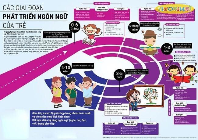 Các giai đoạn phát triển ngôn ngữ của trẻ