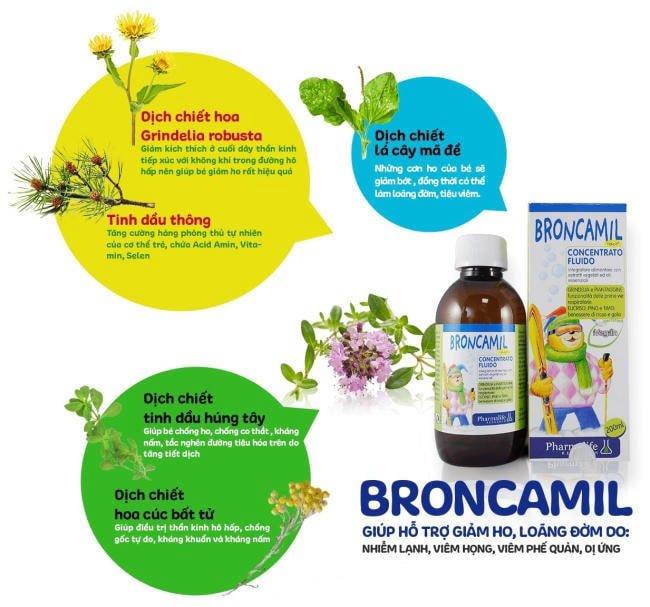Thành phần của Fitobimbi Broncamil